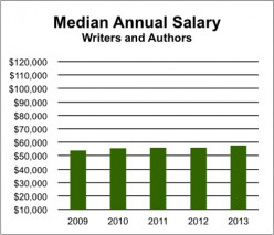 Making Money Through Freelance Writing