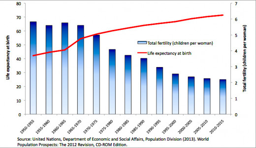 Here is a graph of life expectancy of people of this year
