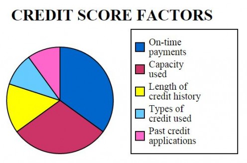 Several important factors go together to make up your credit score