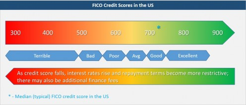 A guide to credit scores