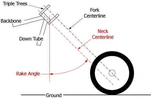 Frame Rake Measurement