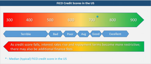 Understanding what your credit score is and the range it falls into is essential