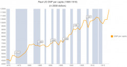 CHART 3 - REAL US GROSS NATIONAL PRODUCT,  1869 - 1913 in 2009$ (the gray areas are recessions and depressions