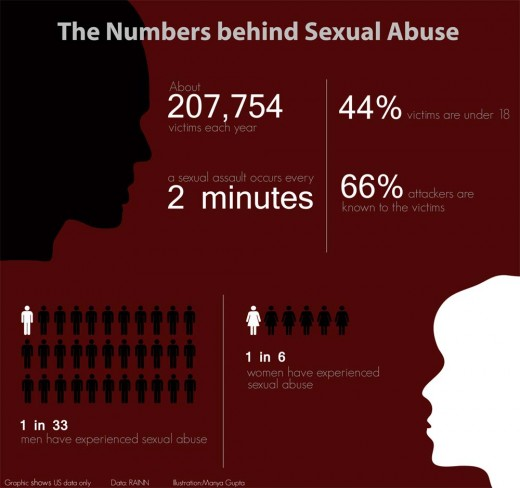 1 in 6 women have been sexually abused.