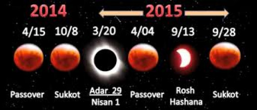 Solar Eclipse with Four Blood Moons appearing on the Dates of the Jewish Festivals.  The Dates are provided by National Aeronautical Space Agency (NASA)
