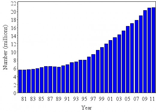 Number of Persons (Cases) of Diagnosed Diabetes