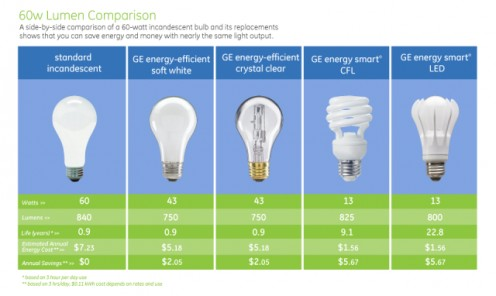 Comparison of light bulbs and why LED bulbs are the best and most effective energy saver.