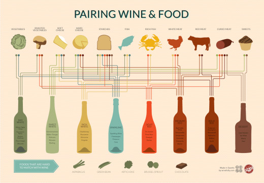 Pairing wine and food made super easy with a nice infographic
