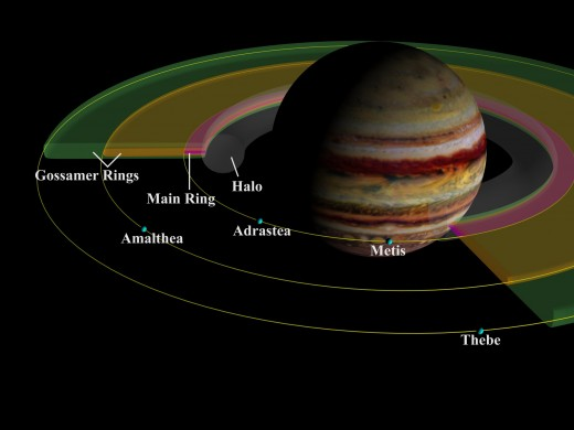 Illustration showing Jupiter's rings.  There are three main segments, called the halo, a relatively bright main ring, and an outer gossamer ring.  The planet's rings are made of dust, unlike Saturn's which are ice.