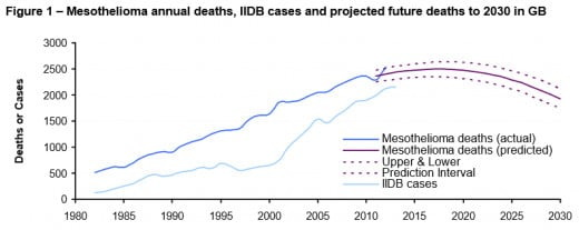 Mesothelioma annual deaths, IIDB cases and projected future deaths to 2030 in Great Britain