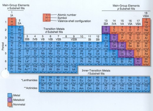 Periodic Table of The Elements Representative, transition and inner transition elements.