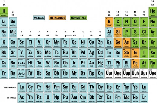 Periodic Table of The Elements Metals, Nonmetals, and Metalloids