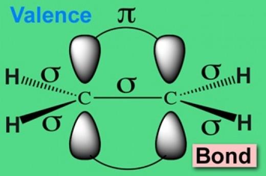 Valence Bond Theory Hybridization