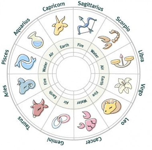 The 12 sun signs can give you individual traits
