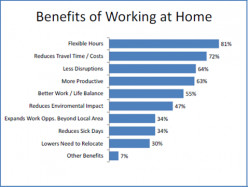 Why work from home and how to do it