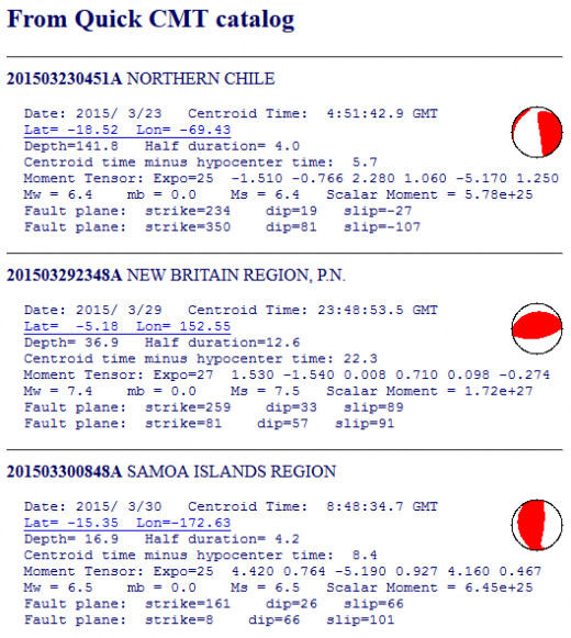 Magnitude 6.4 seismic events for the month of March 2015.