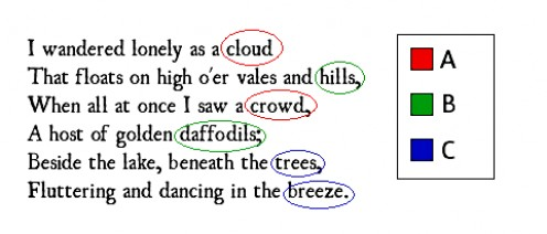 There are many different rhyming schemes used in poetry; each has a different effect on the reader