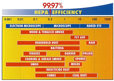 efficiency chart HEPA filtration system