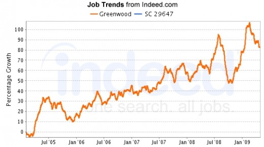 More jobs are available in Launres and Greenwood than in McCormick. Relatively few are open in Newberry. Job listings in a 25-mile radius of Greenwood declined somewhat in Jan '09, but began increasing in March. The general upward trend of the curve