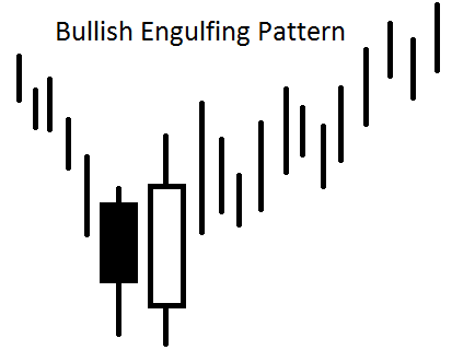 The Engulfing Pattern is a very recognizable reversal signal.