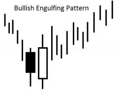 Engulfing Pattern - Japanese Candlestick Technique