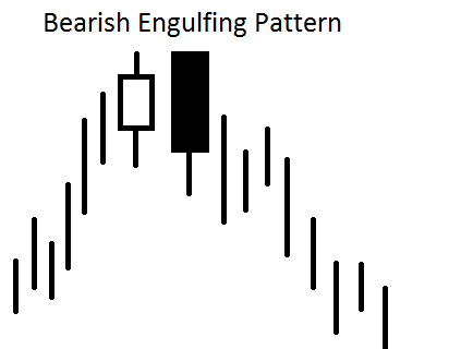 These signals are very significant on longer term charts.