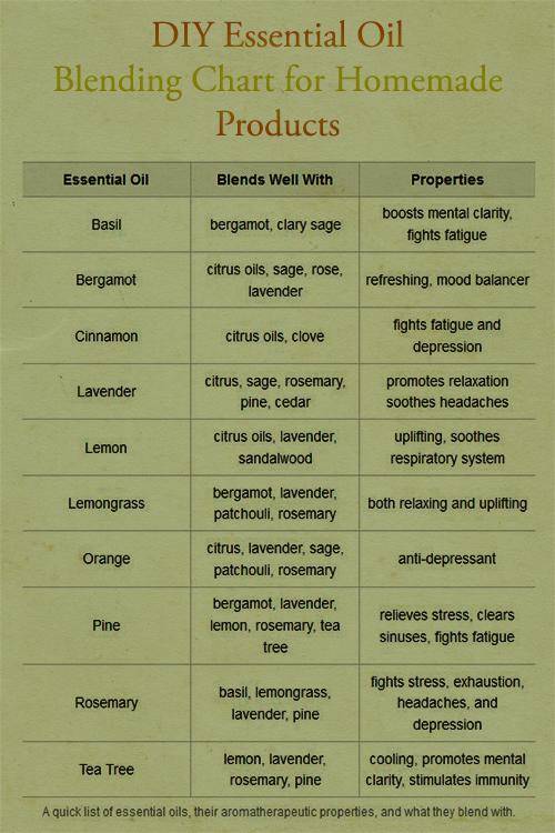 Essential Oil pairings and properties