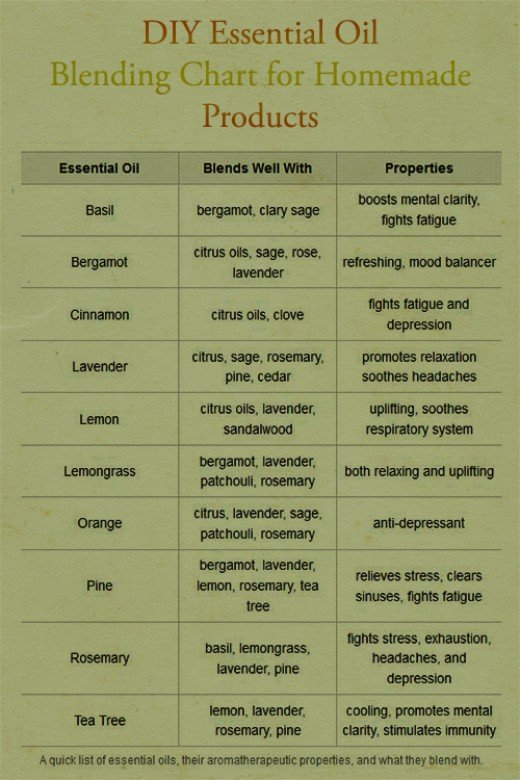 Essential Oil pairings and properties