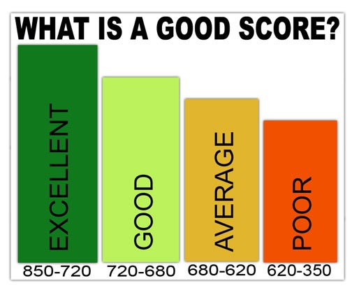 Orignally posted on http://greatcreditscore.org/general/good-credit-score/