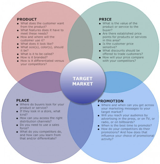 What's your marketing mix? Do you know who your target market is? Or how you should reach them with your message?
