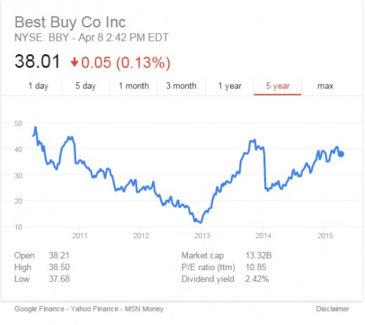 Best Buy 5 year stock trend.