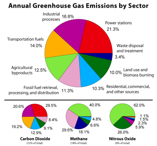Greenhouse Gases and Emissions By Robert A. Rohde [CC-BY-SA-3.0-migrated (http://creativecommons.org/licenses/by/2.0/)], via Wikimedia Commons