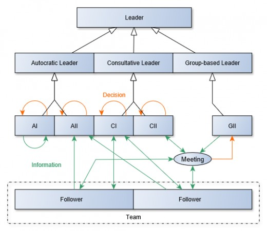 Appropriate leadership style varies by situation. The time-driven matrix shown earlier is an application of this simpler model.