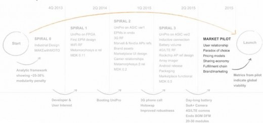 Project Ara's path from 2013 to 2015.