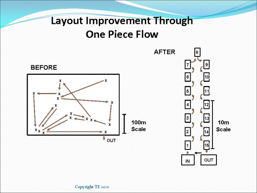 Layout and flow have a huge impact on the amount of stock and work in progress that you generate.