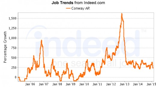 Job listings have been stable since 2013.