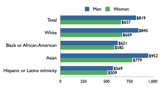 Gender pay gap based on median weekly earnings by full time wage and salary workers, 2009.