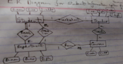 ER Diagram for Student Information System of University