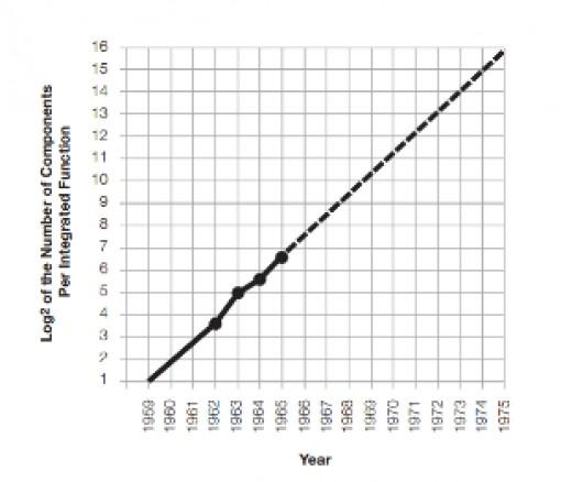 Moore's original transistor count per component increase rate (Source: Moore, 1965: p. 3).