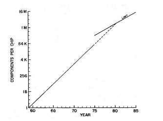 Figure 3: Moore's 1975 transistor count per component increase rate (Source: Moore, 1975: p. 3).