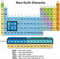 Rare Earths - Chemistry and Applications