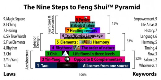 Beyond this article you may want to look into the nine steps to Feng Shui
