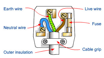 For womenhow to wire a uk electrical plug hubpages diagram for a uk plug ccuart Gallery