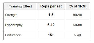 Your rep ranges will affect how your body responds