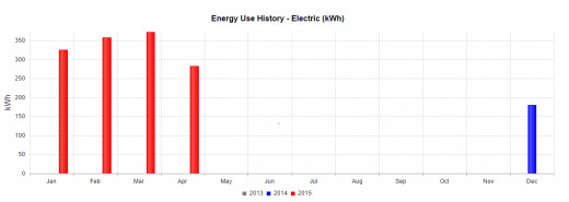 Your electric bill is usually accompanied by this usage chart. This tells you what you used last year in comparison to this year, and month to month.