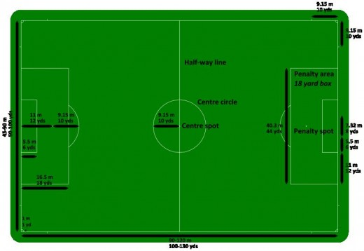 Small Soccer Field In Backyard : Pin Football Pitch Dimensions on Pinterest