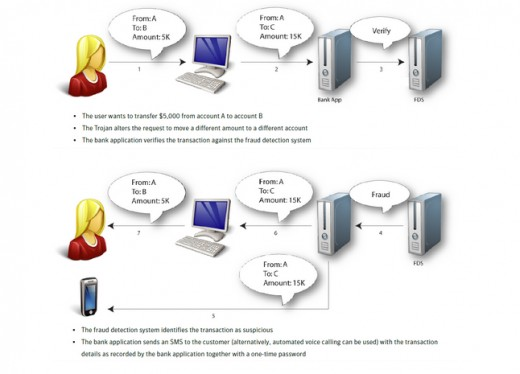 Figure 6: Symantec fraud detection (Source: Symantec 2011).