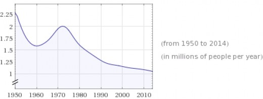The population of Japan has declined over all since 1950. The year 1960 is a low point, as is 2014.