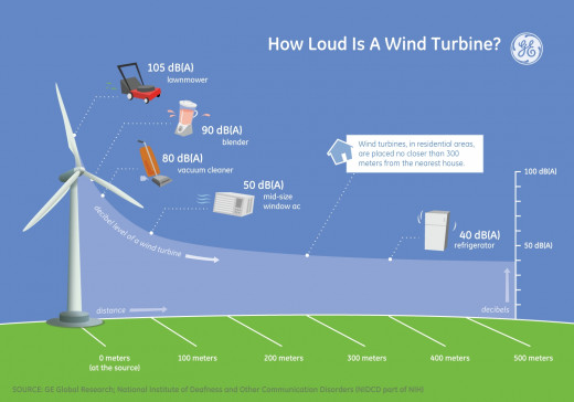 Wind turbine noise graph
