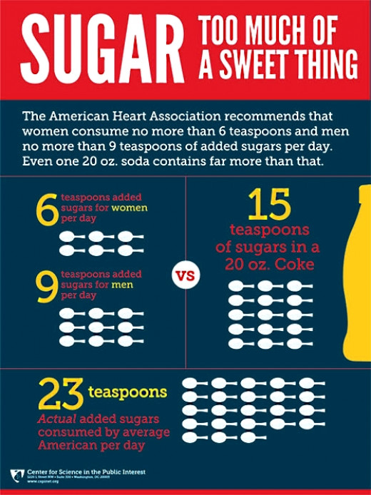 Discover how to halve the amount of added sugar you consume everyday as recommended by WHO and the American Heart Association